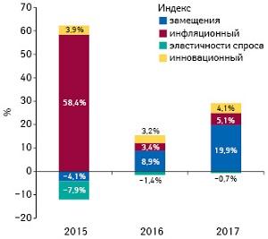 Бриф-анализ фармрынка: итоги мая 2017 г.
