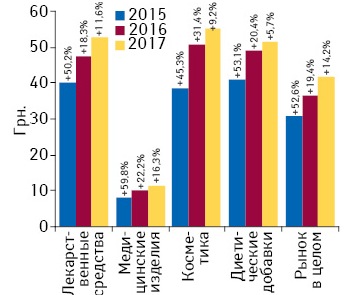 Аптечный рынок Украины по итогам I кв. 2017 г.